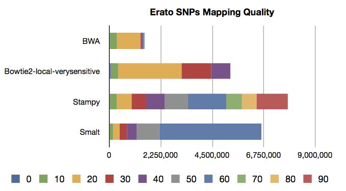Erato_SNPs_MQ